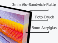 Acrylglas-Foto-Aufbau-Kaschierung
